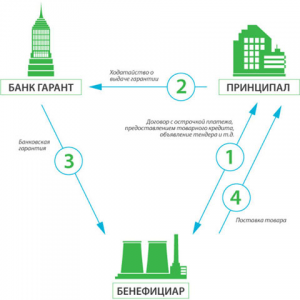 Issue of BG in Russia for 44-FZ, 223-FZ and commercial transactions