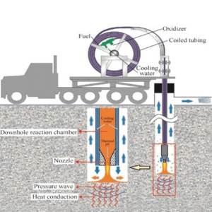 Технология использования сверхкритической воды для добычи нефти и устранения загрязнений почвы