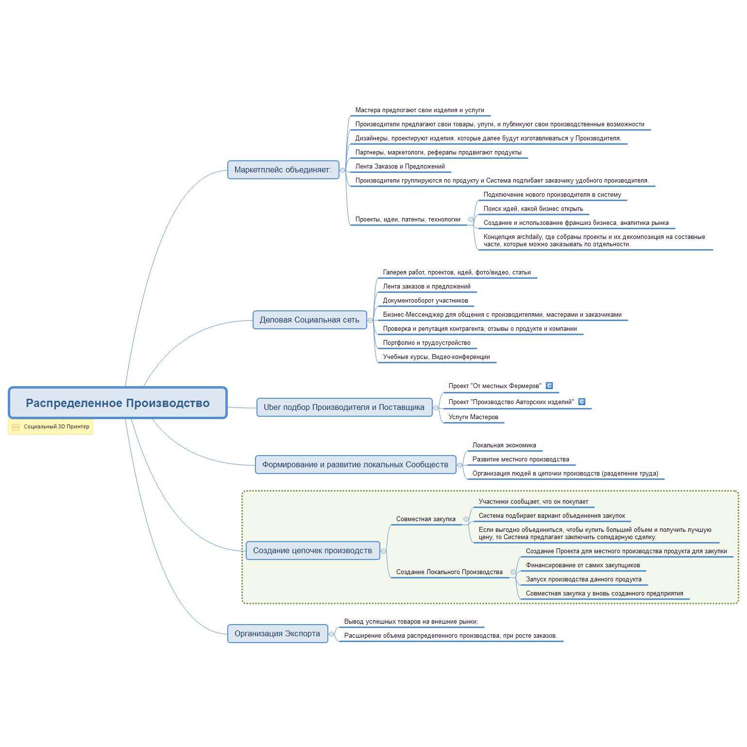 Система Распределенного Производства ProValue Industry