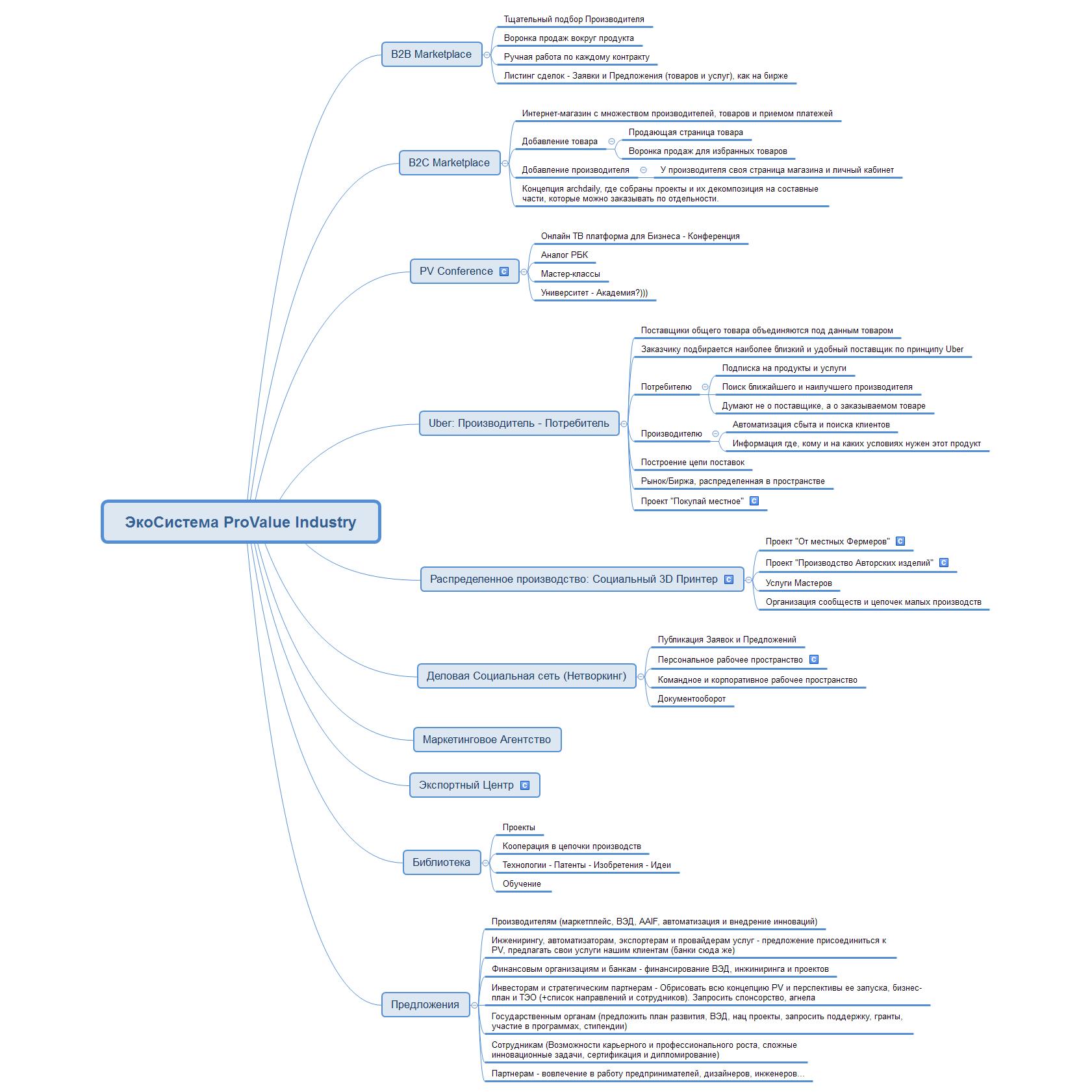 ЭкоСистема ProValue Industry
